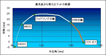 20050304tracking_kagoshima