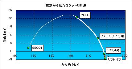 20050304tracking_tokyo