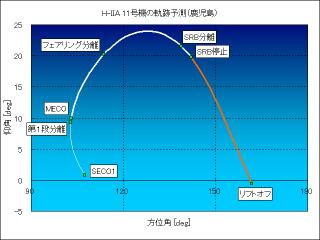 20061204tracking_kagoshima