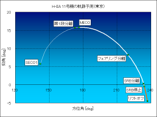 20061204tracking_tokyo