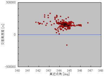 ALOS軌道とFY1Cデブリの関係図(北極)