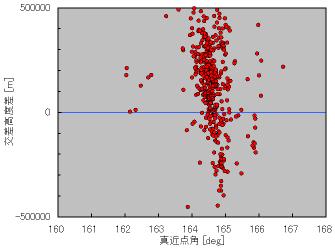ALOS軌道とFY1Cデブリの関係図(南極)